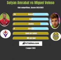 Sofyan Amrabat vs Miguel Veloso h2h player stats