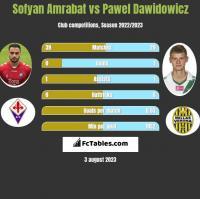 Sofyan Amrabat vs Pawel Dawidowicz h2h player stats