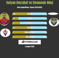 Sofyan Amrabat vs Emanuele Ndoj h2h player stats