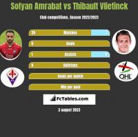 Sofyan Amrabat vs Thibault Vlietinck h2h player stats