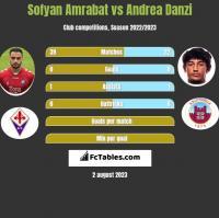 Sofyan Amrabat vs Andrea Danzi h2h player stats
