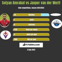 Sofyan Amrabat vs Jasper van der Werff h2h player stats