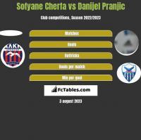 Sofyane Cherfa vs Danijel Pranjic h2h player stats