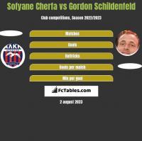 Sofyane Cherfa vs Gordon Schildenfeld h2h player stats