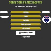 Sohny Sefil vs Alex Iacovitti h2h player stats