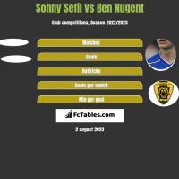 Sohny Sefil vs Ben Nugent h2h player stats