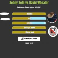 Sohny Sefil vs David Wheater h2h player stats