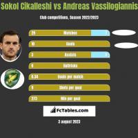 Sokol Cikalleshi vs Andreas Vassilogiannis h2h player stats
