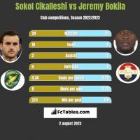 Sokol Cikalleshi vs Jeremy Bokila h2h player stats
