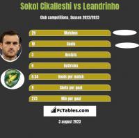 Sokol Cikalleshi vs Leandrinho h2h player stats