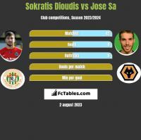 Sokratis Dioudis vs Jose Sa h2h player stats