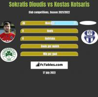 Sokratis Dioudis vs Kostas Kotsaris h2h player stats