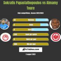 Sokratis Papastathopoulos vs Almamy Toure h2h player stats