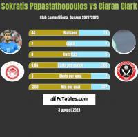 Sokratis Papastathopoulos vs Ciaran Clark h2h player stats