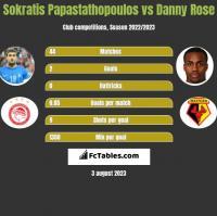 Sokratis Papastathopoulos vs Danny Rose h2h player stats