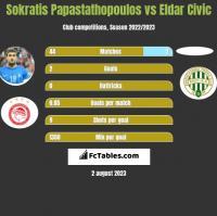 Sokratis Papastathopoulos vs Eldar Civic h2h player stats