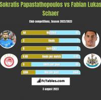 Sokratis Papastathopoulos vs Fabian Lukas Schaer h2h player stats