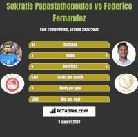 Sokratis Papastathopoulos vs Federico Fernandez h2h player stats