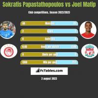 Sokratis Papastathopoulos vs Joel Matip h2h player stats
