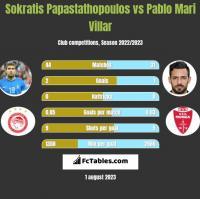 Sokratis Papastathopoulos vs Pablo Mari Villar h2h player stats