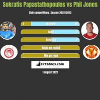 Sokratis Papastathopoulos vs Phil Jones h2h player stats