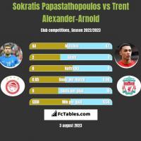 Sokratis Papastathopoulos vs Trent Alexander-Arnold h2h player stats