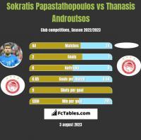 Sokratis Papastathopoulos vs Thanasis Androutsos h2h player stats