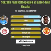 Sokratis Papastathopoulos vs Aaron-Wan Bissaka h2h player stats