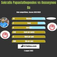 Sokratis Papastathopoulos vs Ousseynou Ba h2h player stats