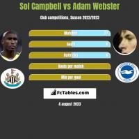 Sol Campbell vs Adam Webster h2h player stats