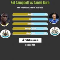 Sol Campbell vs Daniel Burn h2h player stats