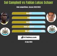 Sol Campbell vs Fabian Lukas Schaer h2h player stats