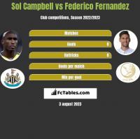 Sol Campbell vs Federico Fernandez h2h player stats