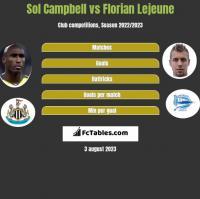 Sol Campbell vs Florian Lejeune h2h player stats