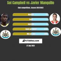 Sol Campbell vs Javier Manquillo h2h player stats