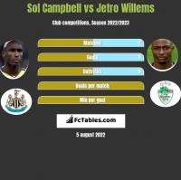 Sol Campbell vs Jetro Willems h2h player stats