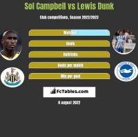 Sol Campbell vs Lewis Dunk h2h player stats