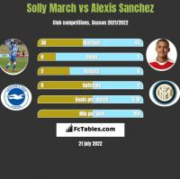 Solly March vs Alexis Sanchez h2h player stats