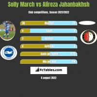 Solly March vs Alireza Jahanbakhsh h2h player stats