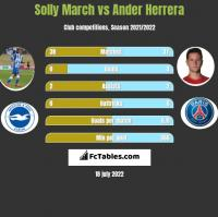 Solly March vs Ander Herrera h2h player stats