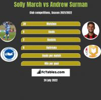 Solly March vs Andrew Surman h2h player stats