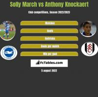 Solly March vs Anthony Knockaert h2h player stats
