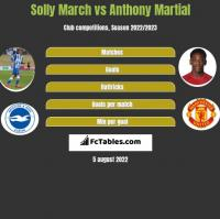 Solly March vs Anthony Martial h2h player stats
