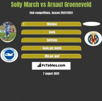 Solly March vs Arnaut Groeneveld h2h player stats