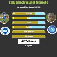 Solly March vs Axel Tuanzebe h2h player stats