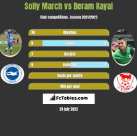 Solly March vs Beram Kayal h2h player stats