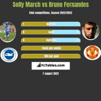 Solly March vs Bruno Fernandes h2h player stats
