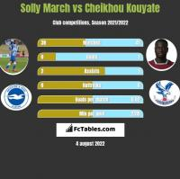 Solly March vs Cheikhou Kouyate h2h player stats
