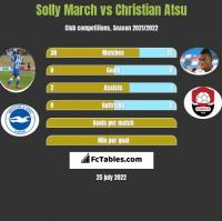 Solly March vs Christian Atsu h2h player stats