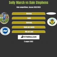 Solly March vs Dale Stephens h2h player stats